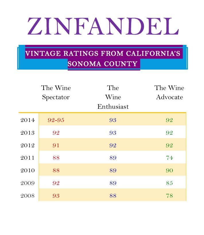 Zinfandel Vintage Ratings