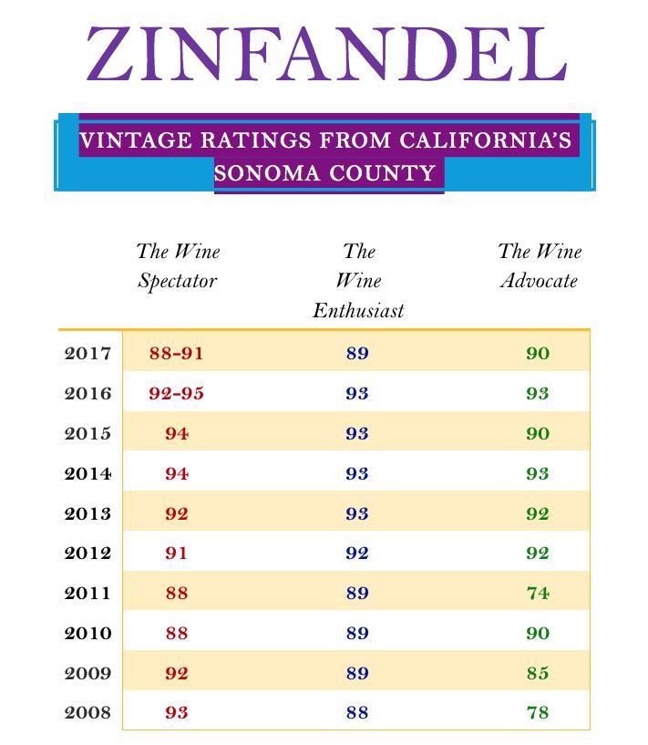 Zanon Zinfandel ratings